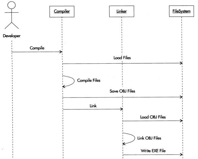 uml及软件建模系列之序列图