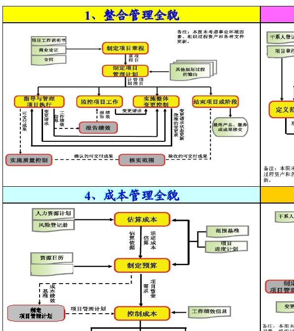 项目管理的五个过程和九大知识领域