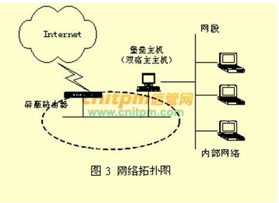 未指定试题(2014-12-18):下图所示的防火墙结构属于().