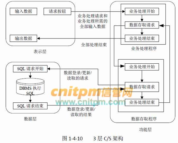 软件架构也称为软件体系结构,是一系列相关的抽象模式,用于指导软件系统各个方面的设计。软件架构是一个系统的草图。软件架构描述的对象是直接构成系统的抽象组件。各个组件之间的连接则明确和相对细致地描述组件之间的通讯。在实现阶段,这些抽象组件被细化为实际的组件,比如具体某个类或者对象。  2层C/S(Client/Server,客户机/服务器)架构:其架构如图1-4-9所示;服务器只负责各种数据的处理和维护,为各个客户机应用程序管理数据;客户机包含文档处理软件、决策支持工具、数据查询等应用逻辑程序,通过网络使用S
