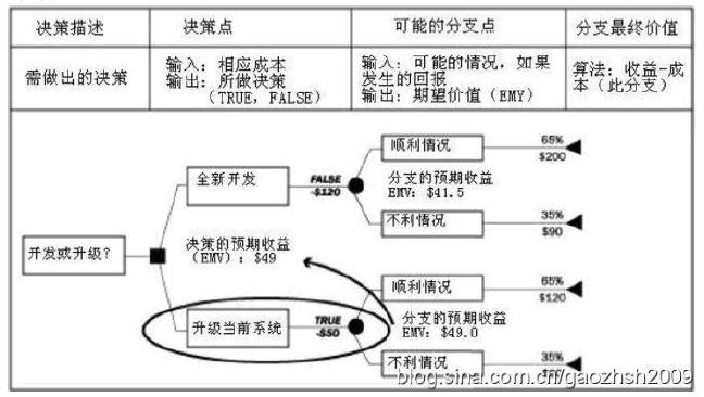 决策树分析是风险分析过程中的一项常用技术 某企业在项目高清图片