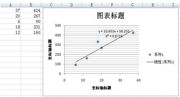 得到x的值   在上文中,我们通过相关性和显著性分析,最终决定使用需求文档中的用例数量作为x。下面就是要确定x的值,这个不必多说,直接从需求文档中得到相应的数量即可。   确定相关函数f   知道了x的值,下面就是要确定相关函数了。这一步是最艰难也是最有技术性的,因为相关函数不但和数理因素相关,还与开发团队、团队中的人以及管理方法有关。如果人员变动很大或管理方法做了很大的调整,历史数据可能就不具备参考价值了。不过如果团队的开发水平和管理方法没有重大变动,这个函数还是相对稳定的。   在函数选型上,一